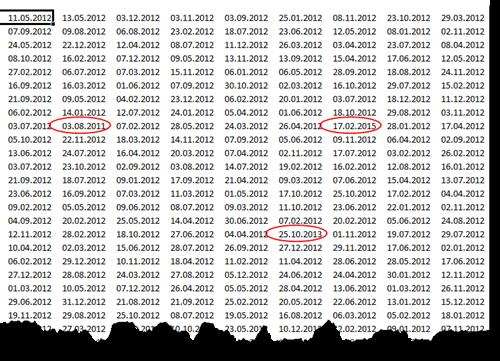 Ungültige Daten hervorheben in Excel